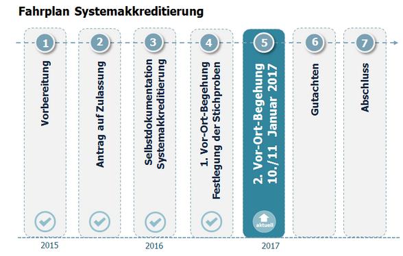 Grafik Fahrplan Systemakkreditierung